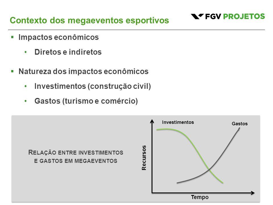 Contexto dos megaeventos esportivos  Impactos econômicos Diretos e indiretos  Natureza dos impactos econômicos Investimentos (construção civil) Gast