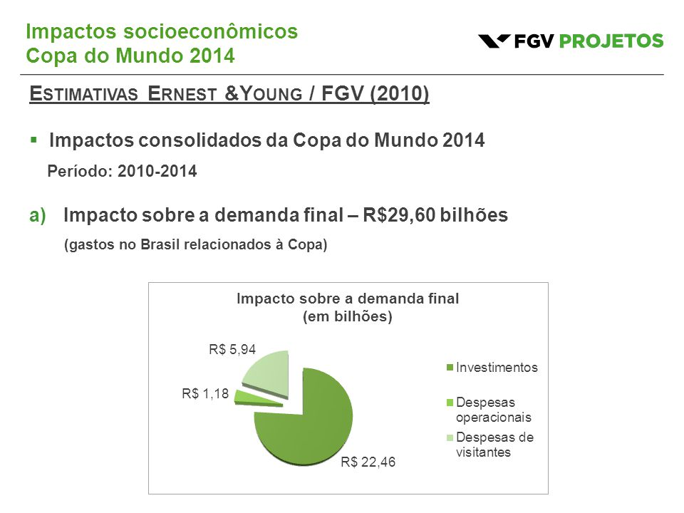Impactos socioeconômicos Copa do Mundo 2014 E STIMATIVAS E RNEST &Y OUNG / FGV (2010)  Impactos consolidados da Copa do Mundo 2014 Período: 2010-2014 a)Impacto sobre a demanda final – R$29,60 bilhões (gastos no Brasil relacionados à Copa)