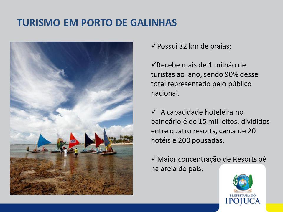 TURISMO EM PORTO DE GALINHAS Possui 32 km de praias; Recebe mais de 1 milhão de turistas ao ano, sendo 90% desse total representado pelo público nacio