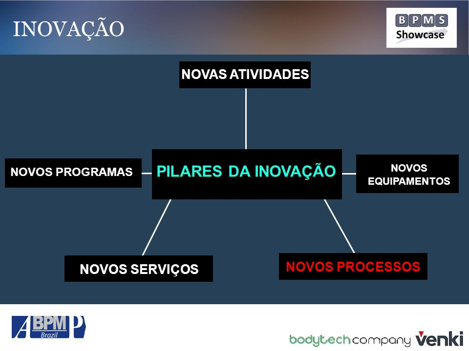 NOVAS ATIVIDADES NOVOS PROGRAMAS NOVOS EQUIPAMENTOS PILARES DA INOVAÇÃO NOVOS SERVIÇOSNOVOS PROCESSOS INOVAÇÃO