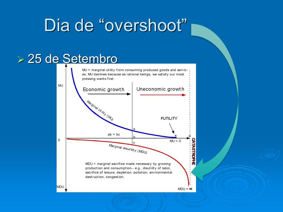 "Dia de ""overshoot""  25 de Setembro"