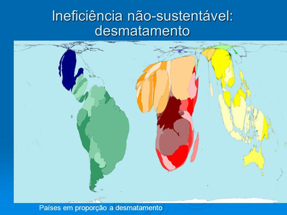 Ineficiência não-sustentável: desmatamento Países em proporção a desmatamento