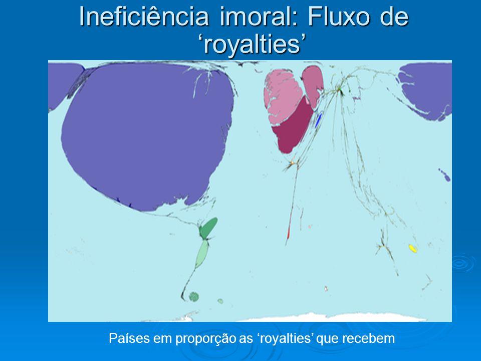 Ineficiência imoral: Fluxo de 'royalties' Países em proporção as 'royalties' que recebem