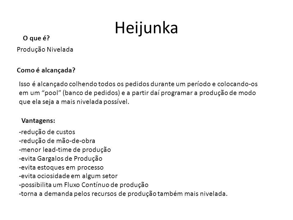 Heijunka O que é.Produção Nivelada Como é alcançada.