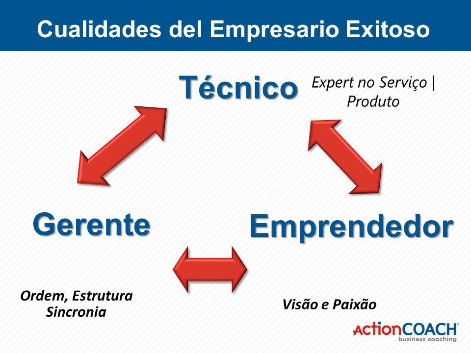 Expert no Serviço | Produto Visão e Paixão Ordem, Estrutura Sincronia Cualidades del Empresario Exitoso