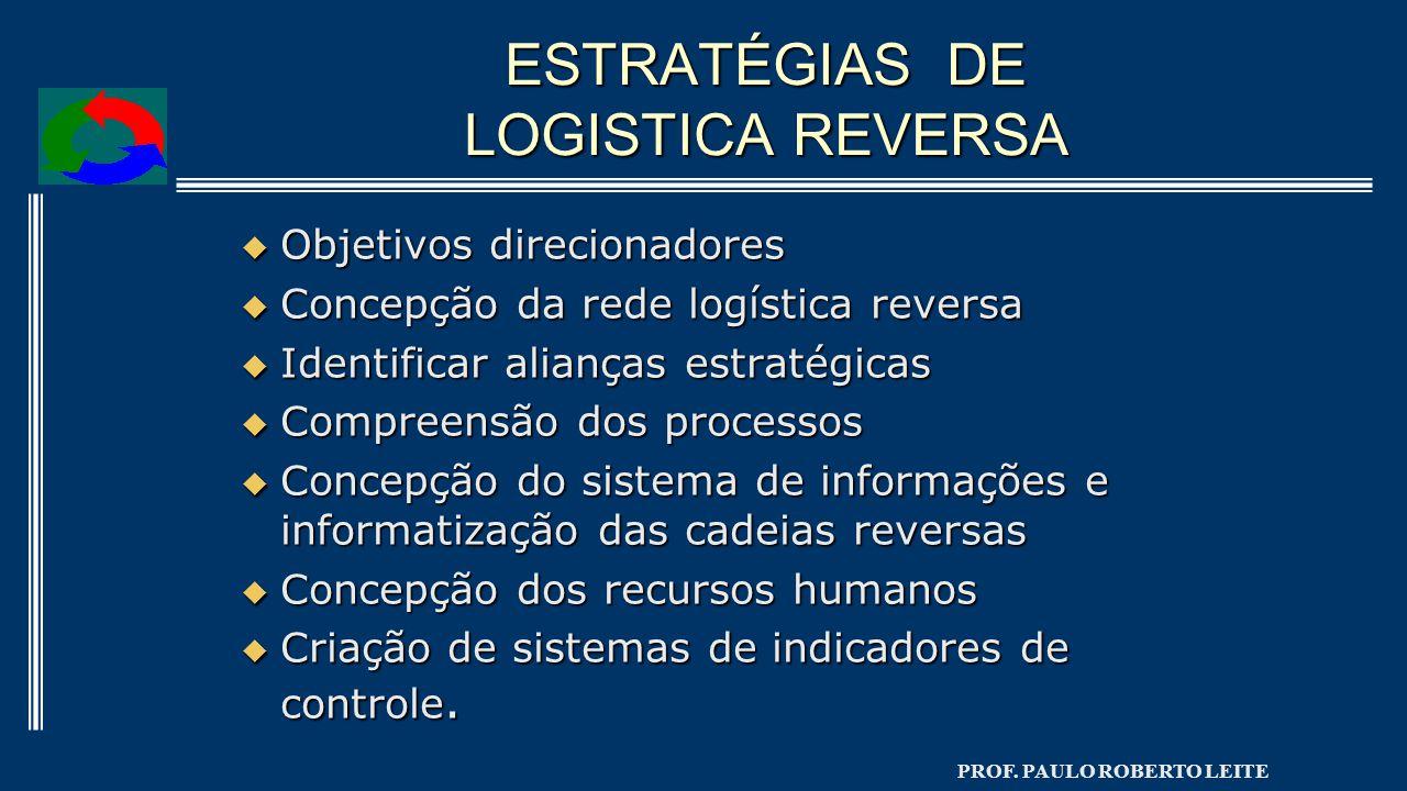 PROF. PAULO ROBERTO LEITE ESTRATÉGIAS DE LOGISTICA REVERSA  Objetivos direcionadores  Concepção da rede logística reversa  Identificar alianças est