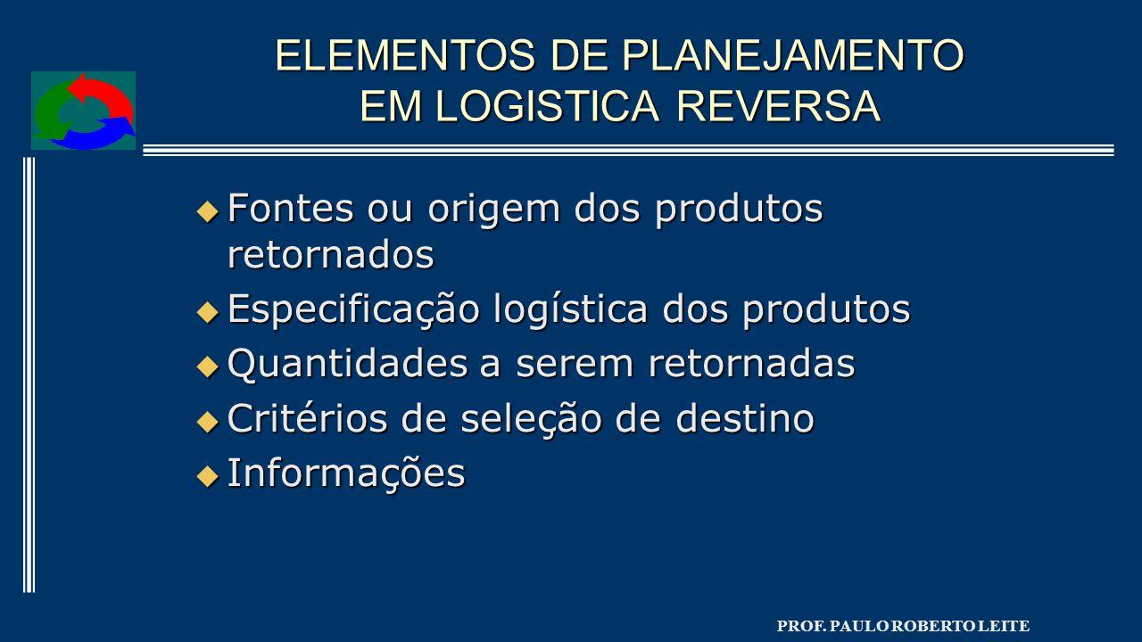 PROF. PAULO ROBERTO LEITE ELEMENTOS DE PLANEJAMENTO EM LOGISTICA REVERSA  Fontes ou origem dos produtos retornados  Especificação logística dos prod