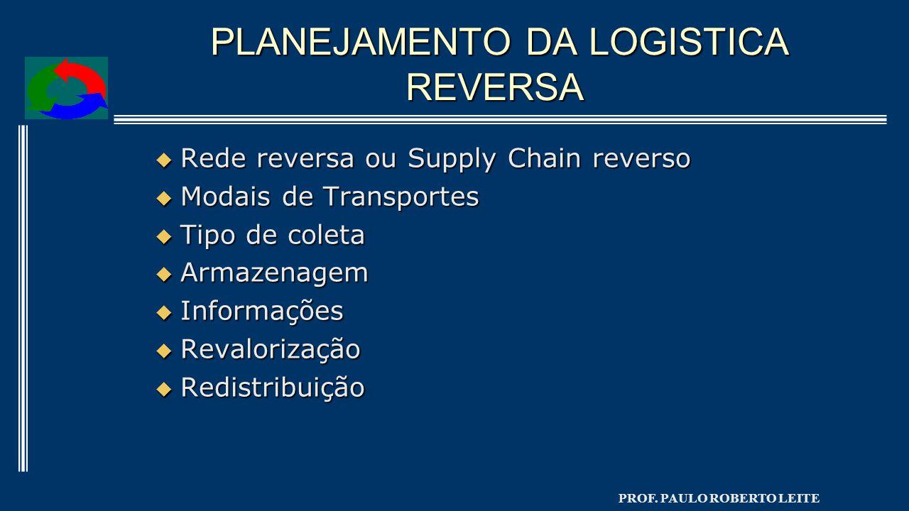 PROF. PAULO ROBERTO LEITE PLANEJAMENTO DA LOGISTICA REVERSA PLANEJAMENTO DA LOGISTICA REVERSA  Rede reversa ou Supply Chain reverso  Modais de Trans