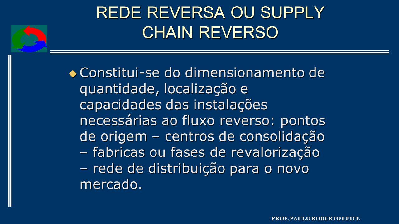 PROF. PAULO ROBERTO LEITE REDE REVERSA OU SUPPLY CHAIN REVERSO  Constitui-se do dimensionamento de quantidade, localização e capacidades das instalaç