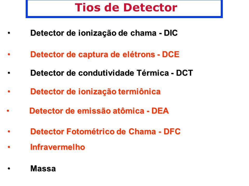 Tios de Detector Detector de ionização de chama - DICDetector de ionização de chama - DIC Detector de captura de elétrons - DCEDetector de captura de elétrons - DCE Detector de condutividade Térmica - DCTDetector de condutividade Térmica - DCT Detector de ionização termiônicaDetector de ionização termiônica Detector de emissão atômica - DEADetector de emissão atômica - DEA Detector Fotométrico de Chama - DFCDetector Fotométrico de Chama - DFC InfravermelhoInfravermelho MassaMassa
