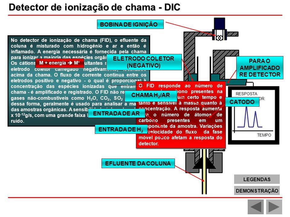 RESPOSTA DO DETECTOR TEMPO No detector de ionização de chama (FID), o efluente da coluna é misturado com hidrogênio e ar e então é inflamado.