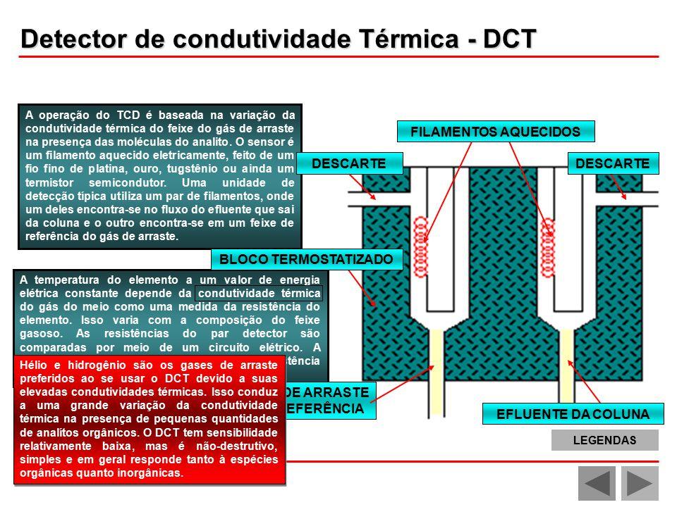 A operação do TCD é baseada na variação da condutividade térmica do feixe do gás de arraste na presença das moléculas do analito.