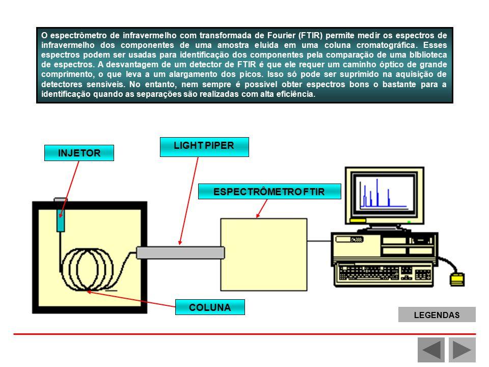 O espectrômetro de infravermelho com transformada de Fourier (FTIR) permite medir os espectros de infravermelho dos componentes de uma amostra eluída em uma coluna cromatográfica.