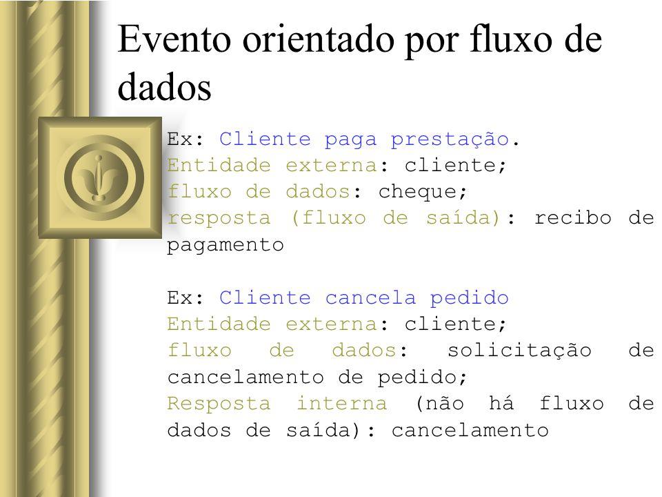 Evento orientado por fluxo de dados Ex: Cliente paga prestação. Entidade externa: cliente; fluxo de dados: cheque; resposta (fluxo de saída): recibo d