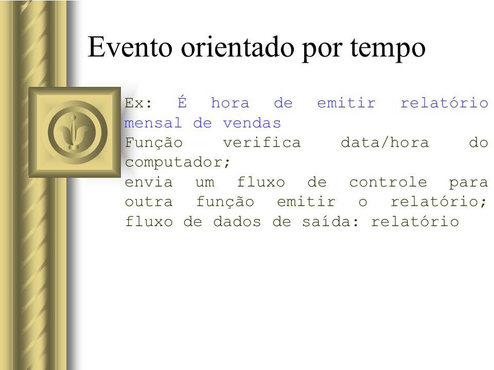 Evento orientado por tempo Ex: É hora de emitir relatório mensal de vendas Função verifica data/hora do computador; envia um fluxo de controle para ou