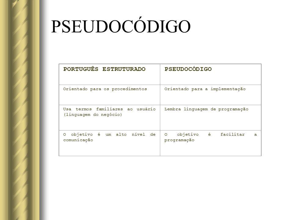 PSEUDOCÓDIGO PORTUGUÊS ESTRUTURADOPSEUDOCÓDIGO Orientado para os procedimentosOrientado para a implementação Usa termos familiares ao usuário (linguag