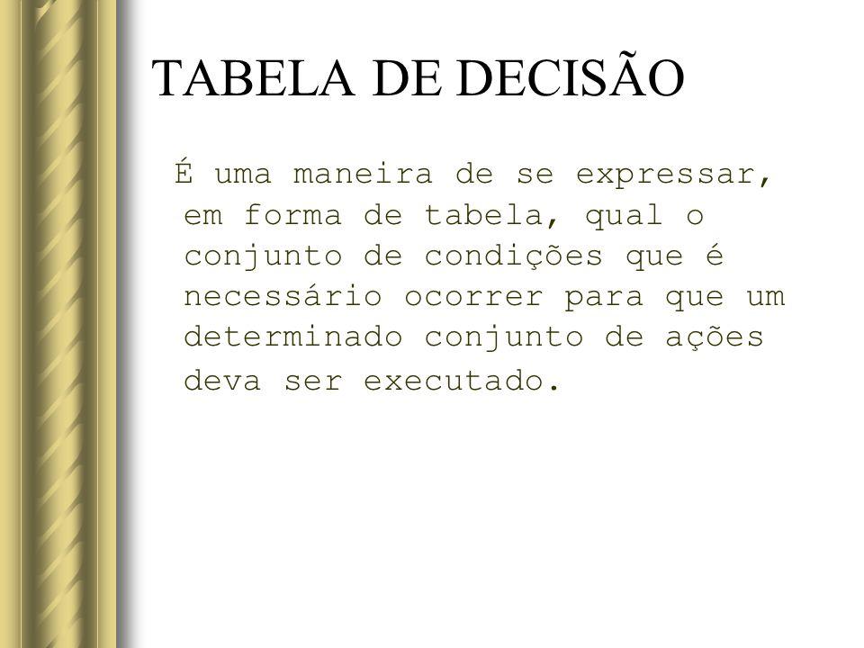 TABELA DE DECISÃO É uma maneira de se expressar, em forma de tabela, qual o conjunto de condições que é necessário ocorrer para que um determinado con