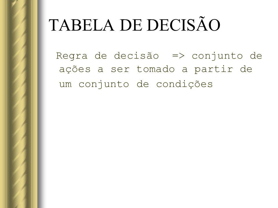 TABELA DE DECISÃO Regra de decisão => conjunto de ações a ser tomado a partir de um conjunto de condições