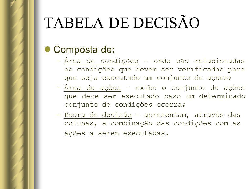 TABELA DE DECISÃO Composta de: –Área de condições – onde são relacionadas as condições que devem ser verificadas para que seja executado um conjunto d
