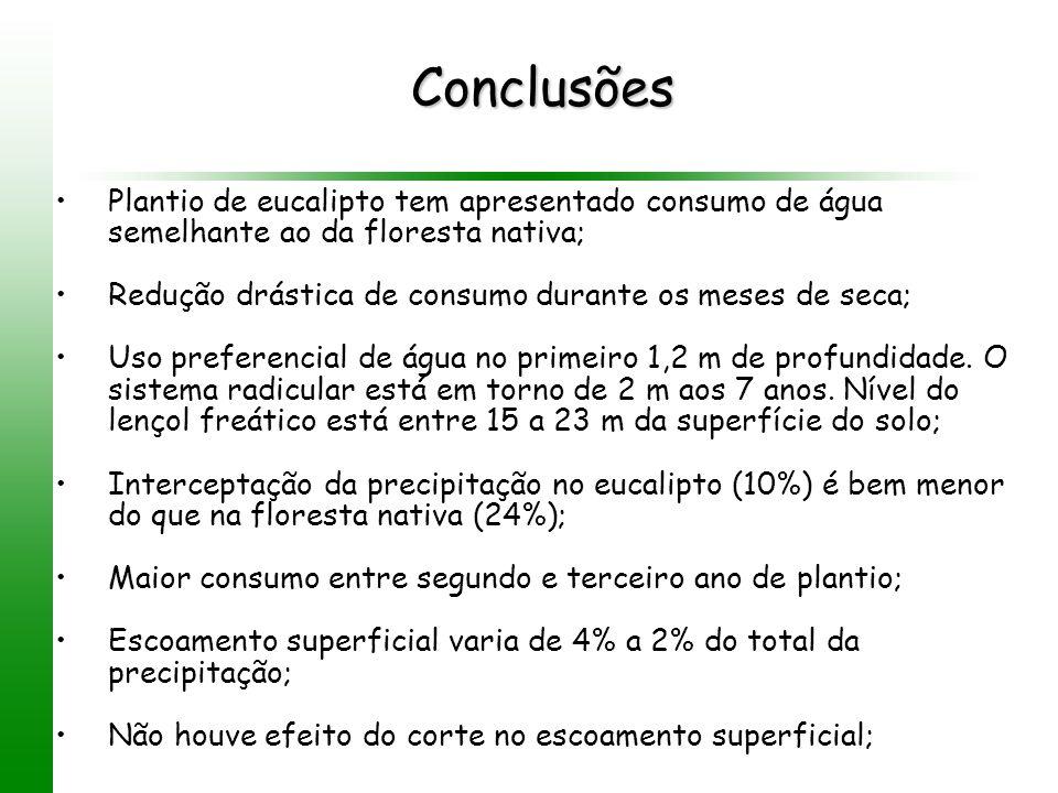 Conclusões Plantio de eucalipto tem apresentado consumo de água semelhante ao da floresta nativa; Redução drástica de consumo durante os meses de seca