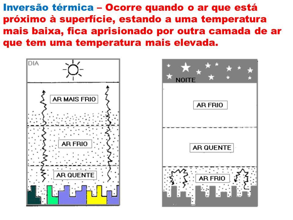 Inversão térmica – Ocorre quando o ar que está próximo à superfície, estando a uma temperatura mais baixa, fica aprisionado por outra camada de ar que