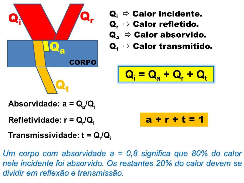 CORPO QiQi QrQr QaQa QtQt Q i  Calor incidente. Q r  Calor refletido. Q a  Calor absorvido. Q t  Calor transmitido. Q i = Q a + Q r + Q t Absorvid