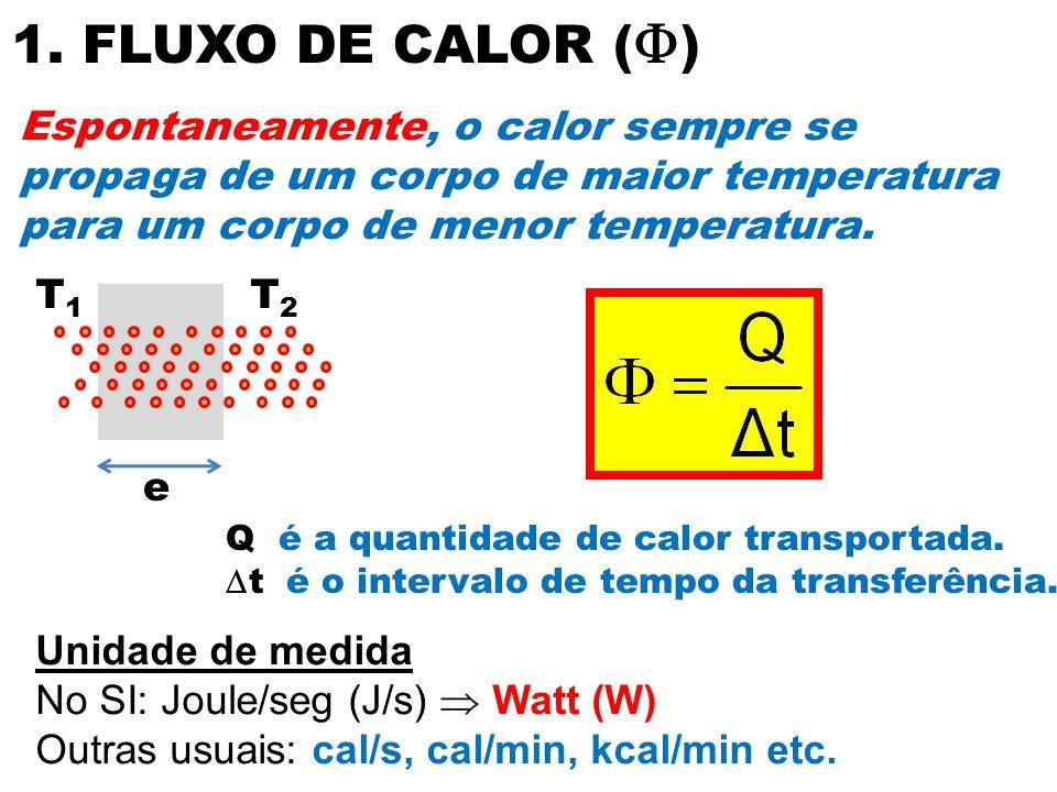 e 1. FLUXO DE CALOR (  ) Espontaneamente, o calor sempre se propaga de um corpo de maior temperatura para um corpo de menor temperatura. T1T1 T2T2 Q