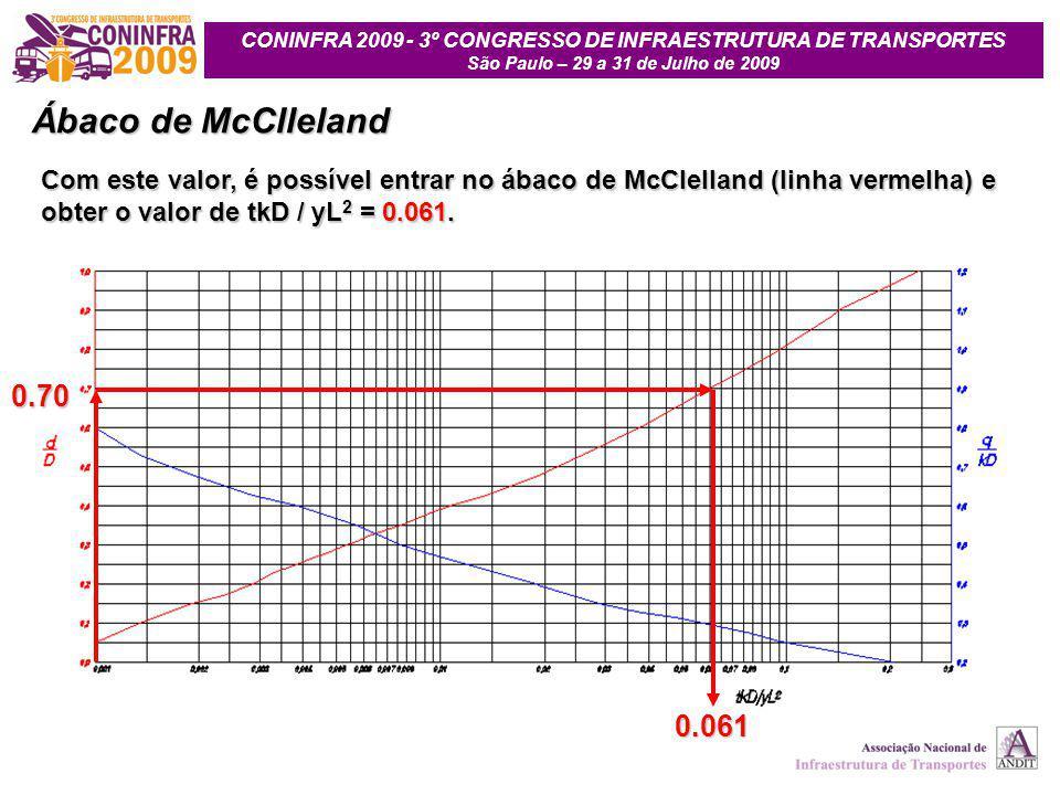 CONINFRA 2009 - 3º CONGRESSO DE INFRAESTRUTURA DE TRANSPORTES São Paulo – 29 a 31 de Julho de 2009 Com este valor, é possível entrar no ábaco de McCle