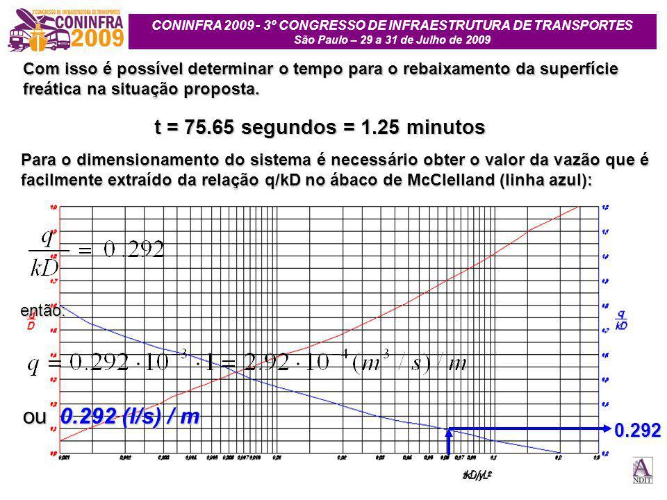CONINFRA 2009 - 3º CONGRESSO DE INFRAESTRUTURA DE TRANSPORTES São Paulo – 29 a 31 de Julho de 2009 0.292 Com isso é possível determinar o tempo para o rebaixamento da superfície freática na situação proposta.