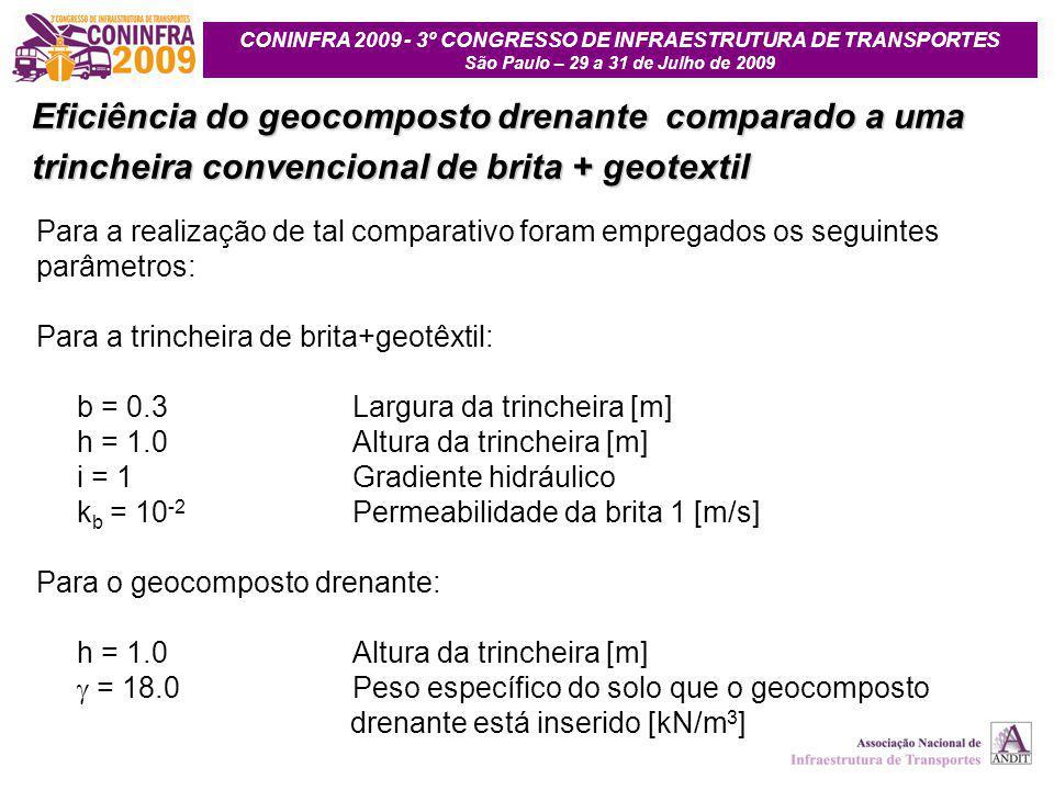 CONINFRA 2009 - 3º CONGRESSO DE INFRAESTRUTURA DE TRANSPORTES São Paulo – 29 a 31 de Julho de 2009 Para a realização de tal comparativo foram empregados os seguintes parâmetros: Para a trincheira de brita+geotêxtil: b = 0.3Largura da trincheira [m] h = 1.0Altura da trincheira [m] i = 1Gradiente hidráulico k b = 10 -2 Permeabilidade da brita 1 [m/s] Para o geocomposto drenante: h = 1.0Altura da trincheira [m]  = 18.0Peso específico do solo que o geocomposto drenante está inserido [kN/m 3 ] Eficiência do geocomposto drenante comparado a uma trincheira convencional de brita + geotextil