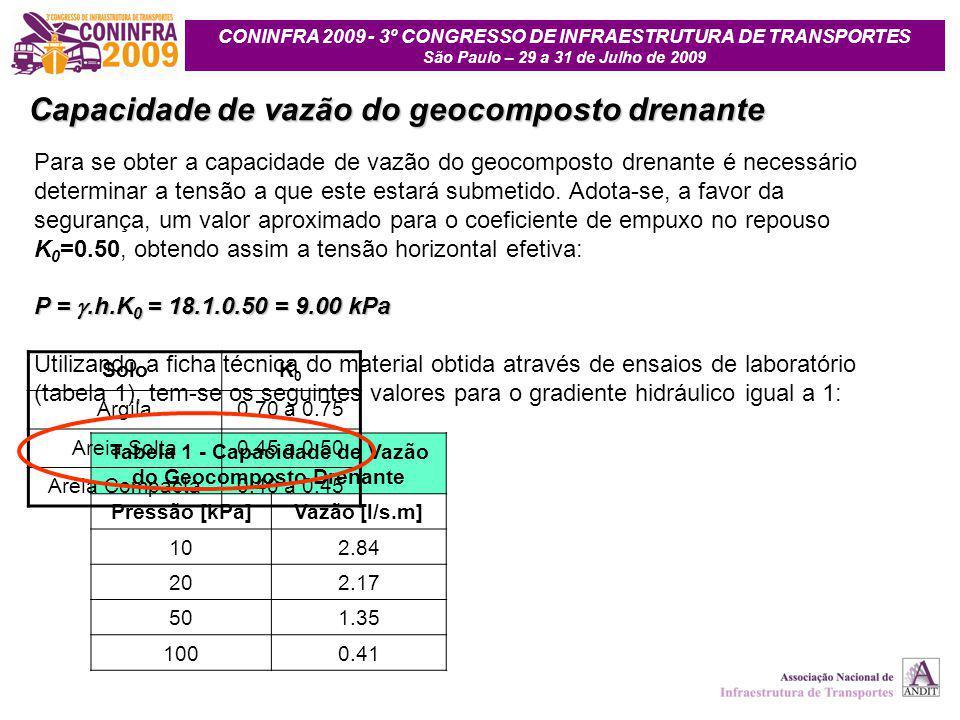 CONINFRA 2009 - 3º CONGRESSO DE INFRAESTRUTURA DE TRANSPORTES São Paulo – 29 a 31 de Julho de 2009 Para se obter a capacidade de vazão do geocomposto