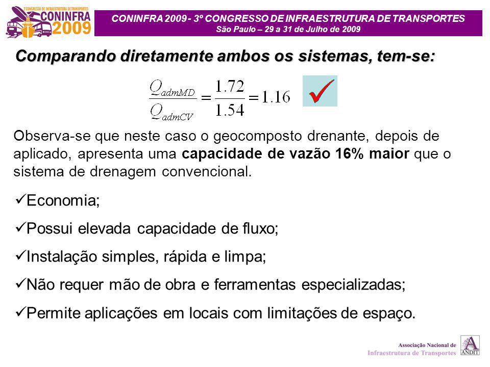 CONINFRA 2009 - 3º CONGRESSO DE INFRAESTRUTURA DE TRANSPORTES São Paulo – 29 a 31 de Julho de 2009 Observa-se que neste caso o geocomposto drenante, d
