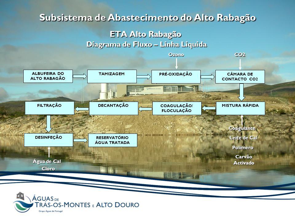 Subsistema de Abastecimento do Alto Rabagão ETA Alto Rabagão Diagrama de Fluxo – Linha Liquida ALBUFEIRA DO ALTO RABAGÃO TAMIZAGEM CÂMARA DE CONTACTO CO2 PRÉ-OXIDAÇÃO FILTRAÇÃO MISTURA RÁPIDA COAGULAÇÃO/ FLOCULAÇÃO DECANTAÇÃO DESINFEÇÃO RESERVATÓRIO ÁGUA TRATADA CloroOzonoCoagulante Carvão Activado Leite de Cal Água de Cal CO2Polímero