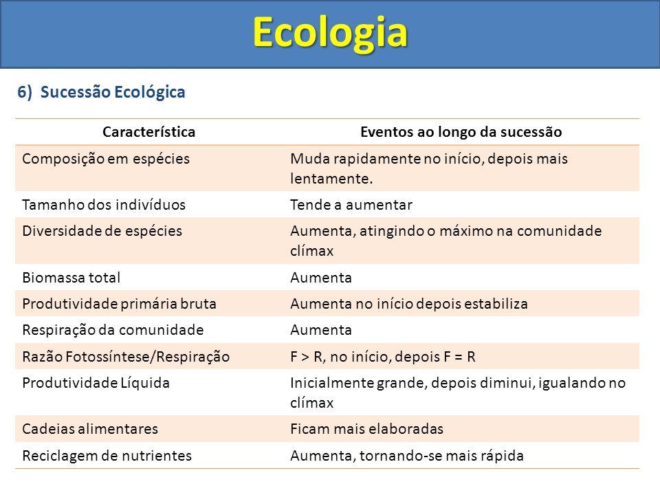6) Sucessão EcológicaEcologia CaracterísticaEventos ao longo da sucessão Composição em espéciesMuda rapidamente no início, depois mais lentamente. Tam