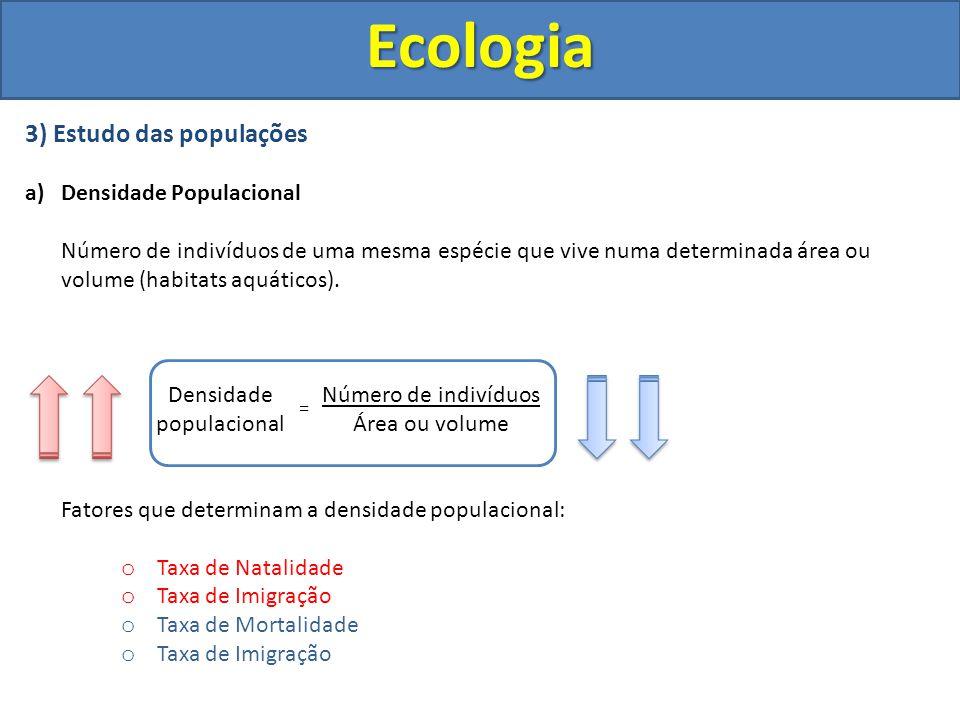 Ecologia 3) Estudo das populações a)Densidade Populacional Número de indivíduos de uma mesma espécie que vive numa determinada área ou volume (habitat
