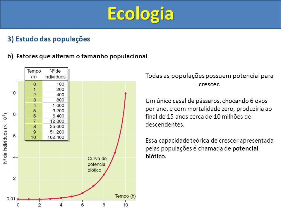 3) Estudo das populações b) Fatores que alteram o tamanho populacionalEcologia Todas as populações possuem potencial para crescer. Um único casal de p