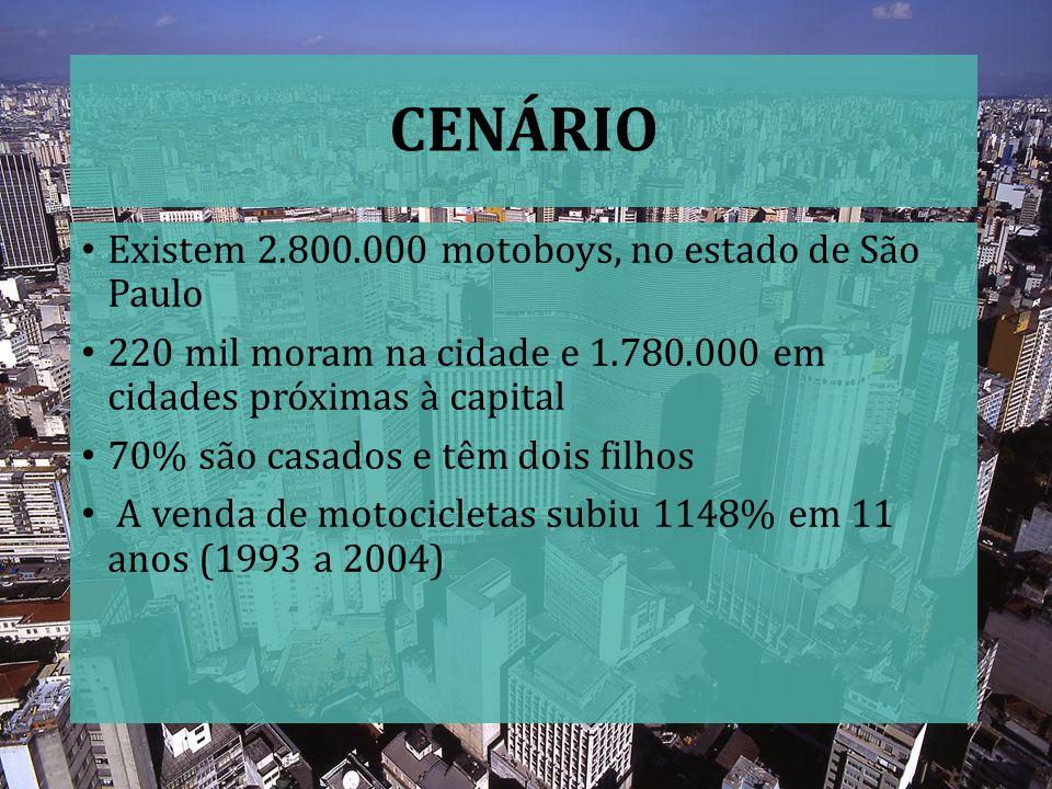 CENÁRIO Existem 2.800.000 motoboys, no estado de São Paulo 220 mil moram na cidade e 1.780.000 em cidades próximas à capital 70% são casados e têm doi