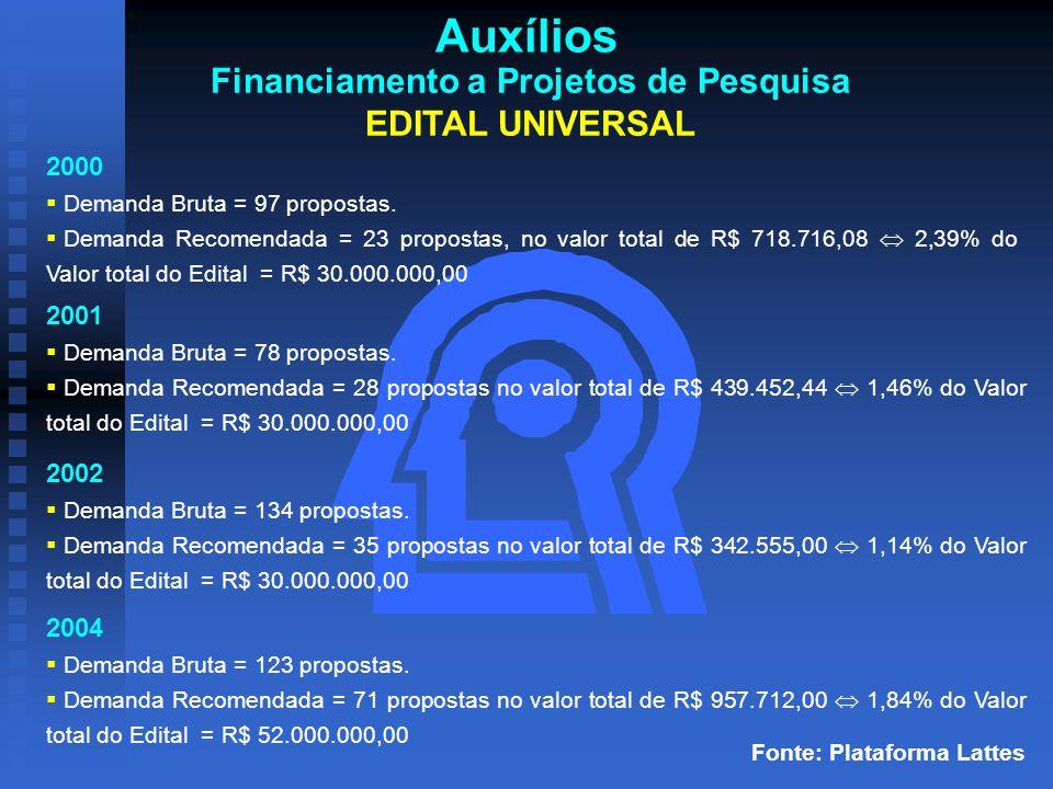 Auxílios Financiamento a Projetos de Pesquisa EDITAL UNIVERSAL 2000  Demanda Bruta = 97 propostas.