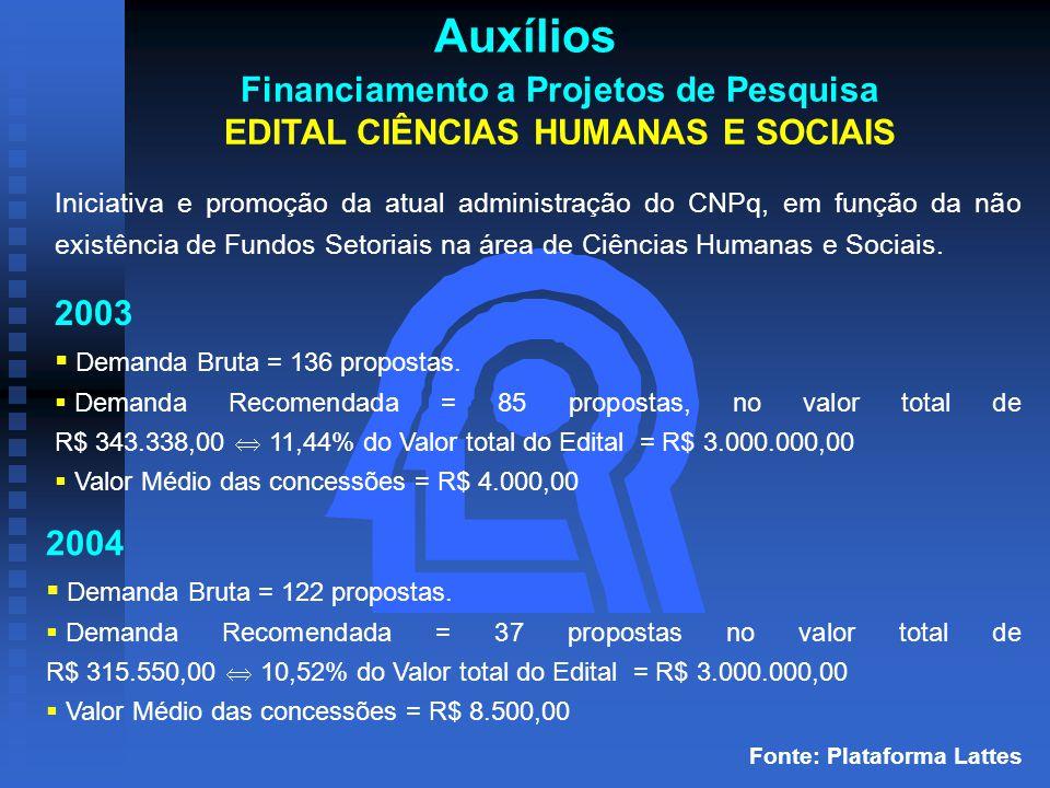 Auxílios Financiamento a Projetos de Pesquisa EDITAL CIÊNCIAS HUMANAS E SOCIAIS 2003  Demanda Bruta = 136 propostas.