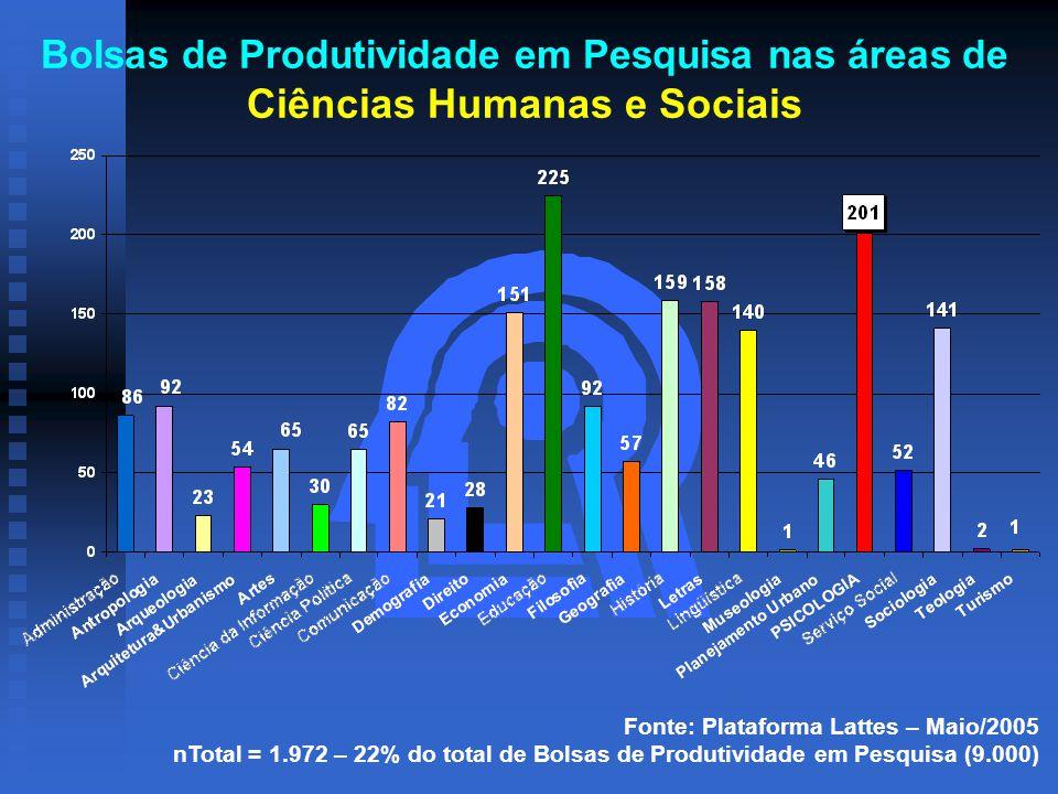 Bolsas de Produtividade em Pesquisa nas áreas de Ciências Humanas e Sociais Fonte: Plataforma Lattes – Maio/2005 nTotal = 1.972 – 22% do total de Bolsas de Produtividade em Pesquisa (9.000)