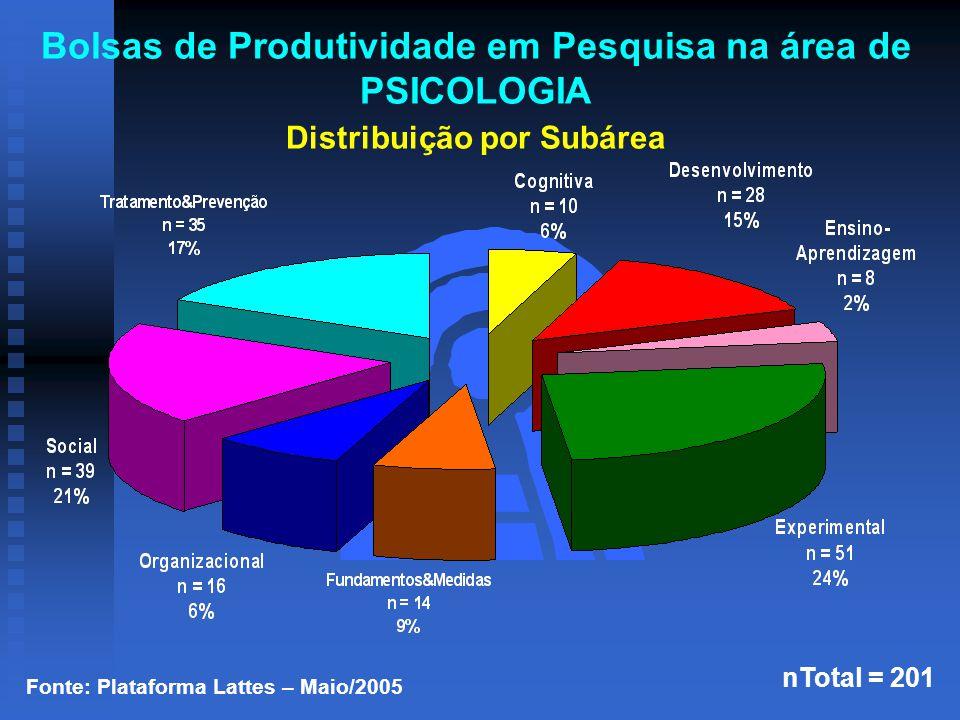Fonte: Plataforma Lattes – Maio/2005 nTotal = 201 Bolsas de Produtividade em Pesquisa na área de PSICOLOGIA Distribuição por Subárea