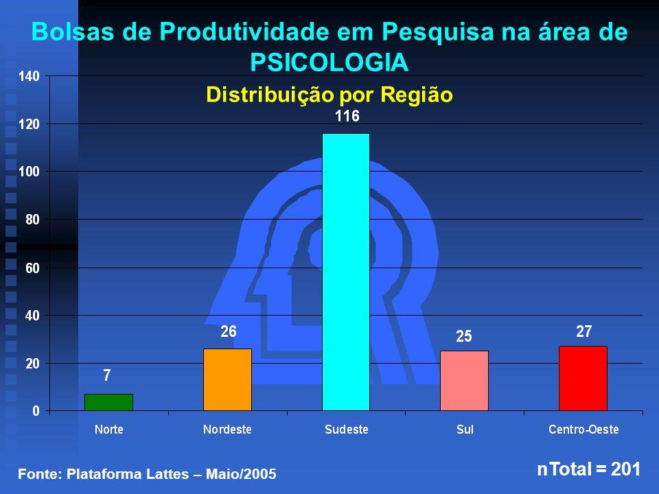 Fonte: Plataforma Lattes – Maio/2005 nTotal = 201 Bolsas de Produtividade em Pesquisa na área de PSICOLOGIA Distribuição por Região