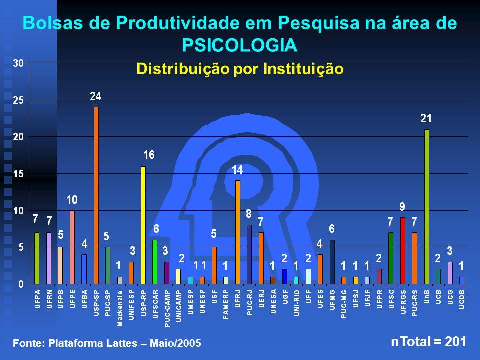 Fonte: Plataforma Lattes – Maio/2005 nTotal = 201 Bolsas de Produtividade em Pesquisa na área de PSICOLOGIA Distribuição por Instituição