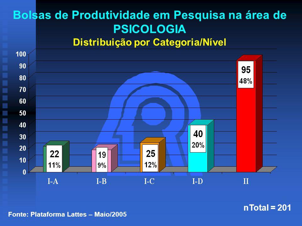 Fonte: Plataforma Lattes – Maio/2005 nTotal = 201 Bolsas de Produtividade em Pesquisa na área de PSICOLOGIA Distribuição por Categoria/Nível