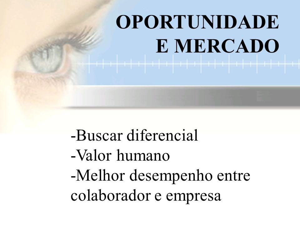 -Buscar diferencial -Valor humano -Melhor desempenho entre colaborador e empresa OPORTUNIDADE E MERCADO