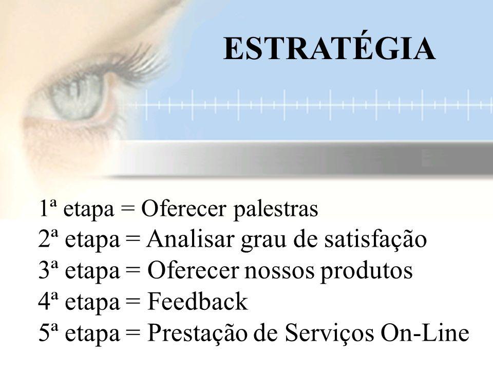 1ª etapa = Oferecer palestras 2ª etapa = Analisar grau de satisfação 3ª etapa = Oferecer nossos produtos 4ª etapa = Feedback 5ª etapa = Prestação de Serviços On-Line ESTRATÉGIA