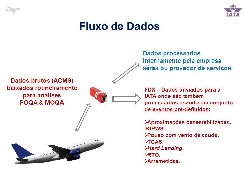 Dados brutos (ACMS) baixados rotineiramente para análises FOQA & MOQA Dados processados internamente pela empresa aérea ou provedor de serviços.