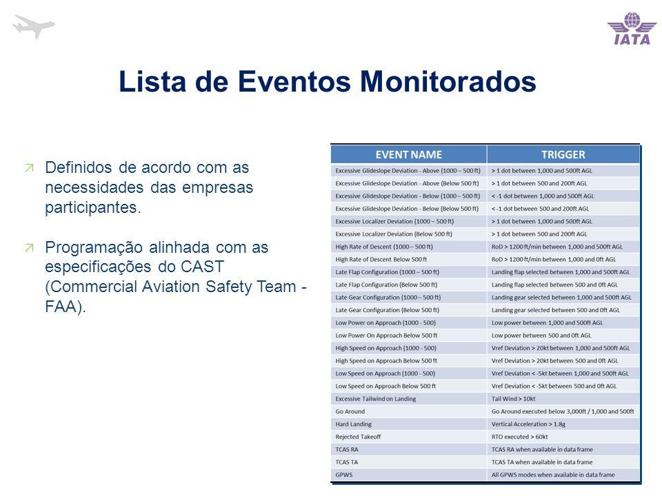 Lista de Eventos Monitorados  Definidos de acordo com as necessidades das empresas participantes.