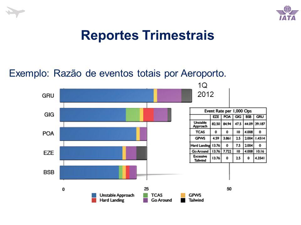 Reportes Trimestrais Exemplo: Razão de eventos totais por Aeroporto. 1Q 2012