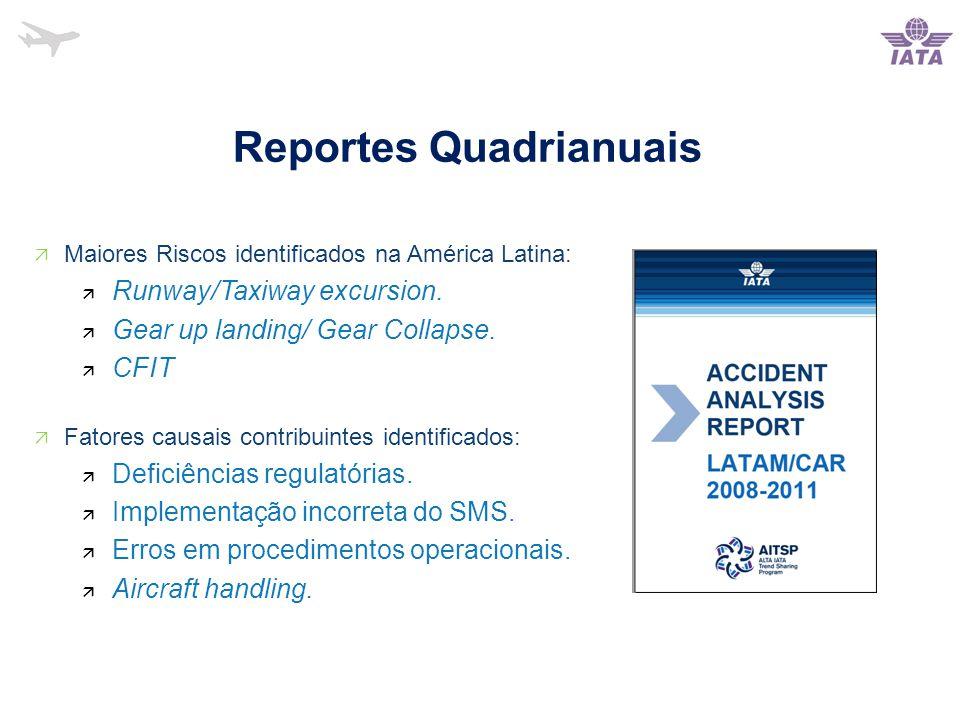 Reportes Quadrianuais  Maiores Riscos identificados na América Latina:  Runway/Taxiway excursion.